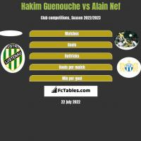 Hakim Guenouche vs Alain Nef h2h player stats