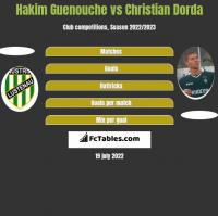 Hakim Guenouche vs Christian Dorda h2h player stats