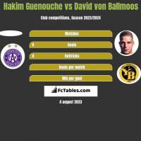 Hakim Guenouche vs David von Ballmoos h2h player stats