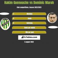 Hakim Guenouche vs Dominic Maroh h2h player stats