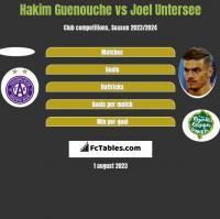Hakim Guenouche vs Joel Untersee h2h player stats