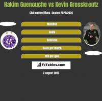 Hakim Guenouche vs Kevin Grosskreutz h2h player stats