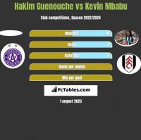 Hakim Guenouche vs Kevin Mbabu h2h player stats