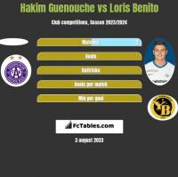 Hakim Guenouche vs Loris Benito h2h player stats