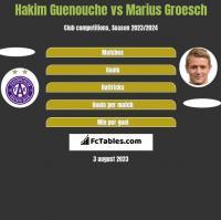 Hakim Guenouche vs Marius Groesch h2h player stats