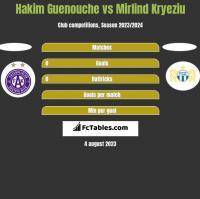 Hakim Guenouche vs Mirlind Kryeziu h2h player stats