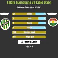 Hakim Guenouche vs Fabio Dixon h2h player stats