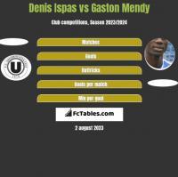 Denis Ispas vs Gaston Mendy h2h player stats