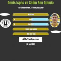 Denis Ispas vs Selim Ben Djemia h2h player stats