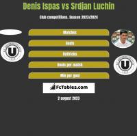 Denis Ispas vs Srdjan Luchin h2h player stats