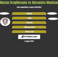 Marian Draghiceanu vs Alexandru Muntean h2h player stats