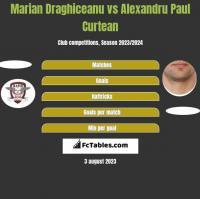 Marian Draghiceanu vs Alexandru Paul Curtean h2h player stats