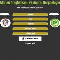 Marian Draghiceanu vs Andrei Herghelegiu h2h player stats