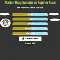 Marian Draghiceanu vs Bogdan Rusu h2h player stats