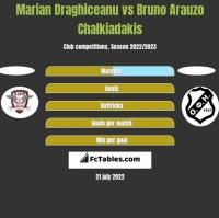 Marian Draghiceanu vs Bruno Arauzo Chalkiadakis h2h player stats