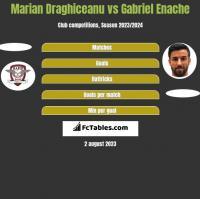 Marian Draghiceanu vs Gabriel Enache h2h player stats