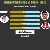 Marian Draghiceanu vs Gabriel Iancu h2h player stats