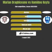 Marian Draghiceanu vs Hamidou Keyta h2h player stats