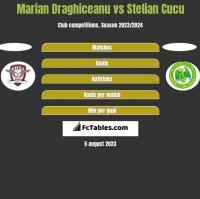Marian Draghiceanu vs Stelian Cucu h2h player stats