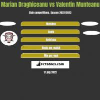 Marian Draghiceanu vs Valentin Munteanu h2h player stats