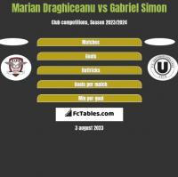 Marian Draghiceanu vs Gabriel Simon h2h player stats