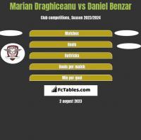Marian Draghiceanu vs Daniel Benzar h2h player stats