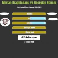 Marian Draghiceanu vs Georgian Honciu h2h player stats
