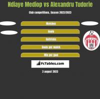 Ndiaye Mediop vs Alexandru Tudorie h2h player stats