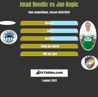 Imad Rondic vs Jan Kopic h2h player stats