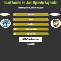 Imad Rondic vs Joel Ngandu Kayamba h2h player stats