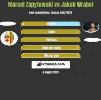 Marcel Zapytowski vs Jakub Wrabel h2h player stats