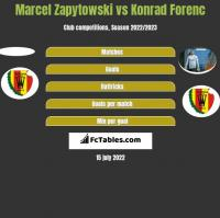 Marcel Zapytowski vs Konrad Forenc h2h player stats