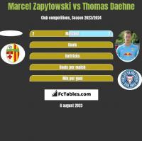 Marcel Zapytowski vs Thomas Daehne h2h player stats