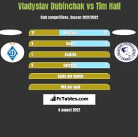 Vladyslav Dubinchak vs Tim Hall h2h player stats