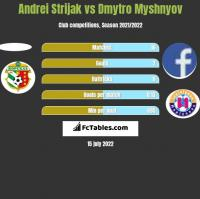 Andrei Strijak vs Dmytro Myshnyov h2h player stats