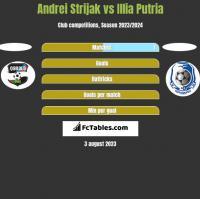 Andrei Strijak vs Illia Putria h2h player stats