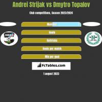 Andrei Strijak vs Dmytro Topalov h2h player stats