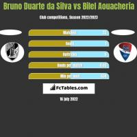 Bruno Duarte da Silva vs Bilel Aouacheria h2h player stats