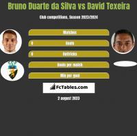 Bruno Duarte da Silva vs David Texeira h2h player stats