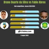 Bruno Duarte da Silva vs Fabio Abreu h2h player stats