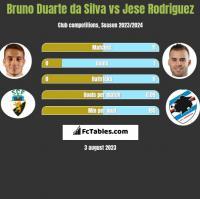 Bruno Duarte da Silva vs Jese Rodriguez h2h player stats