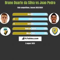 Bruno Duarte da Silva vs Joao Pedro h2h player stats