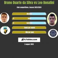 Bruno Duarte da Silva vs Leo Bonatini h2h player stats