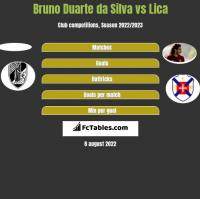 Bruno Duarte da Silva vs Lica h2h player stats