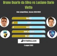 Bruno Duarte da Silva vs Luciano Dario Vietto h2h player stats