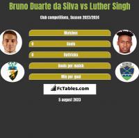 Bruno Duarte da Silva vs Luther Singh h2h player stats