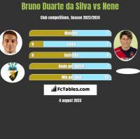 Bruno Duarte da Silva vs Nene h2h player stats