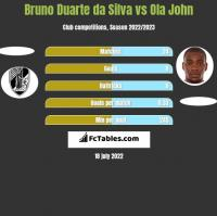 Bruno Duarte da Silva vs Ola John h2h player stats
