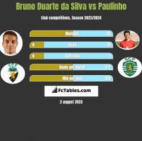 Bruno Duarte da Silva vs Paulinho h2h player stats