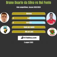 Bruno Duarte da Silva vs Rui Fonte h2h player stats